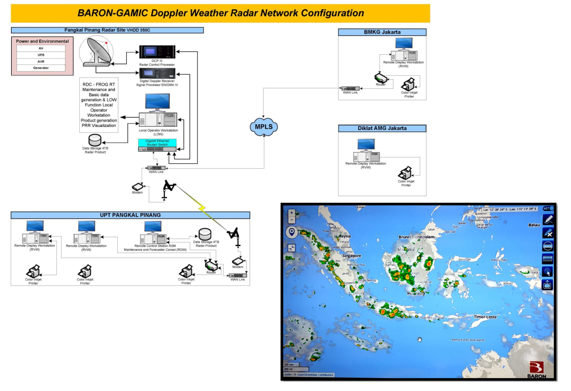 Weather Radar Projects